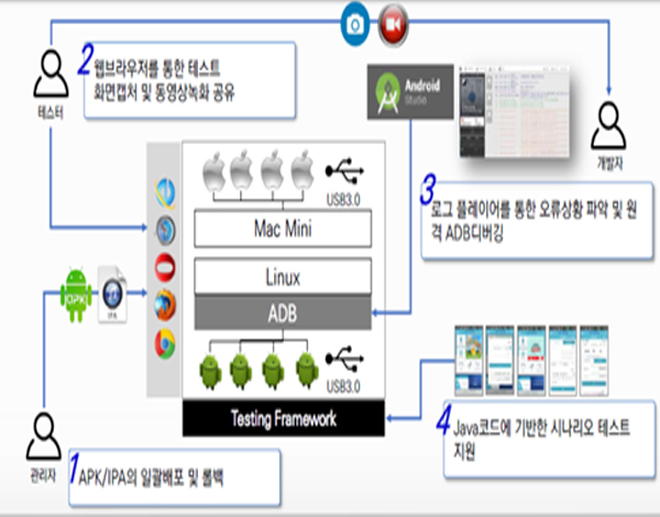 Operation of Seongnam Mobile App Center